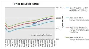Dollar General Price to Sales