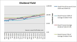 Dominion Energy Dividend Yield