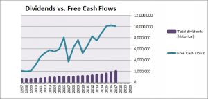 Dominion Energy Dividend vs. Free Cash Flow