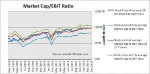 Eaton Corp Market Cap to EBIT