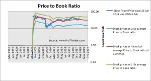 Education Realty Trust Price to Book