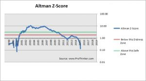 Endo International Altman Z-Score