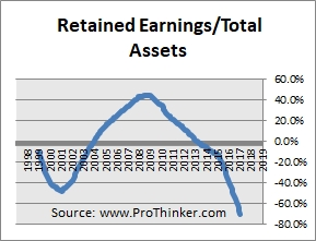 Endo International Retained Earnings