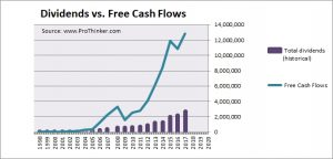 Energy Transfer Partners Dividend vs Free Cash Flow