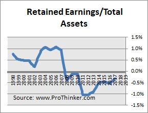 Enpterprise Products Partners Retained Earnings