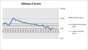Envision Healthcare Altman Z-Score