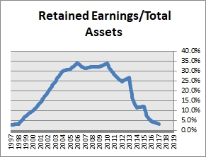 Envision Healthcare Retained Earnings