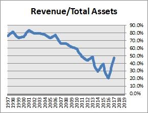 Envision Healthcare Revenue Turnover