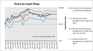 Exelon Corp Price to Cash Flow