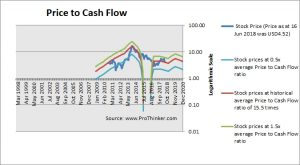 Fang Holdings Price to Cash Flow