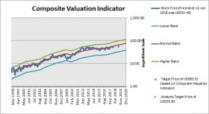 Fastenal Composite Valuation Indicator
