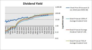 Fastenal Dividend Yield