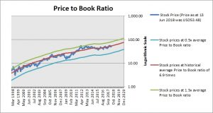 Fastenal Price to Book Ratio