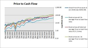 Fastenal Price to Cash Flow Ratio