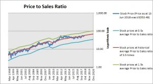 Fastenal Price to Sales Ratio