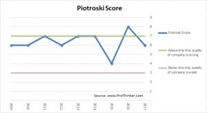 First Data Corp Piotroski Score