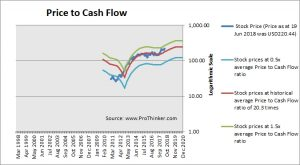 Fleetcore Technologies Price to Cash Flow