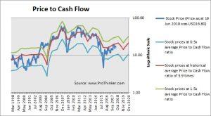 Freeport-McMoran Price to Cash Flow
