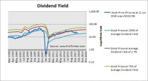 GGP Dividend Yield