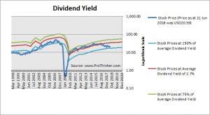 GGP Dividend Yield