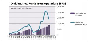 GGP Dividends vs. Funds from Operations (FFO)