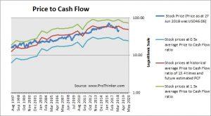 General Mills Price to Cash Flow