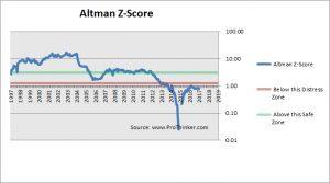 Goldcorp Altman Z-Score