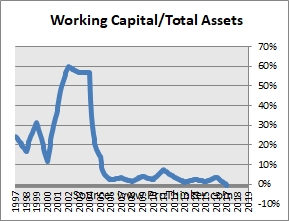 Goldcorp Working Capital