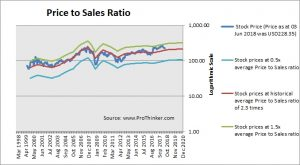 Goldman Sachs Price to Sales Ratio