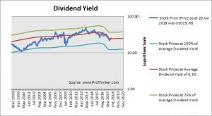 HCP Inc Dividend Yield