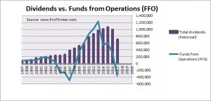 HCP Inc Dividend vs Funds from Operations (FFO)