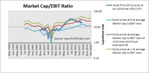 Hanesbrands Inc. Market Cap to EBIT