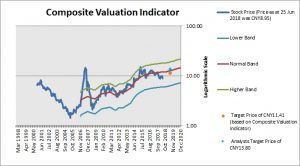 Henan Lingrui Pharmaceutical Composite Valuation Indicator