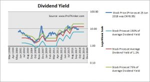 Henan Lingrui Pharmaceutical Dividend Yield
