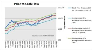 Home Depot Price to Cash Flow