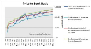 ICICI Bank Price to Book