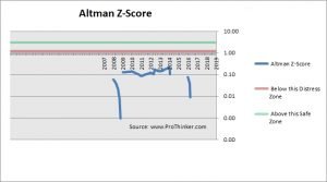 Intelsat Altman Z-Score