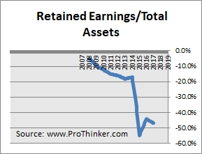 Intelsat Retained Earnings