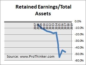 Intelsat Retained Earnings