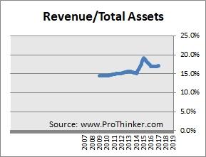 Intelsat Sales Turnover
