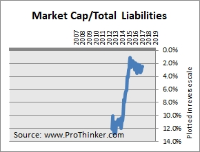 Intelsat Total Liabilities