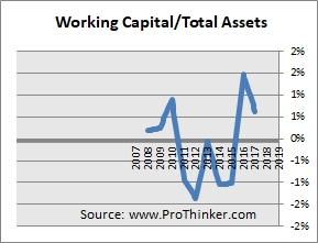 Intelsat Working Capital