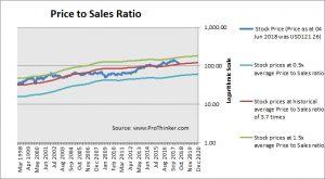 Johnson & Johnson Price to Sales