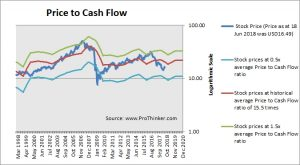 Kimco Realty Price to Cash Flow
