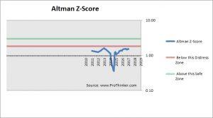 Kraft Heinz Altman Z-Score