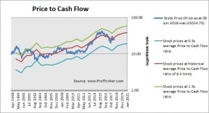 Kroger Price to Cash Flow