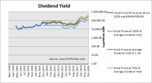 Lotte Fine Chemical Dividend Yield