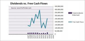 Lotte Fine Chemical Dividend vs. Free Cash Flow