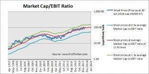 Lowe's Companies Market Cap to EBIT