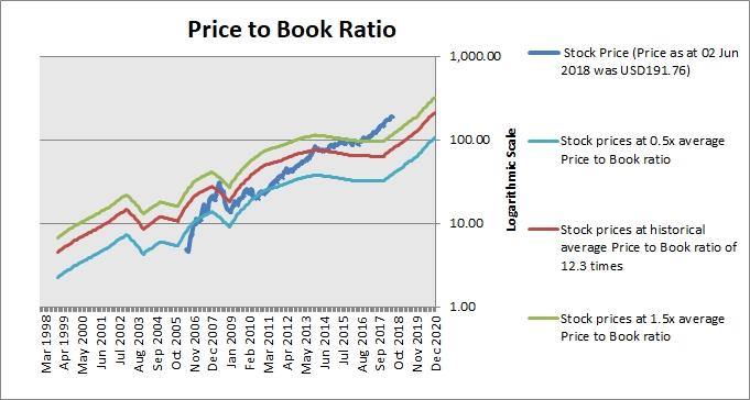 Stock Valuation: Mastercard Inc. (MA) - ProThinker - Analytics for